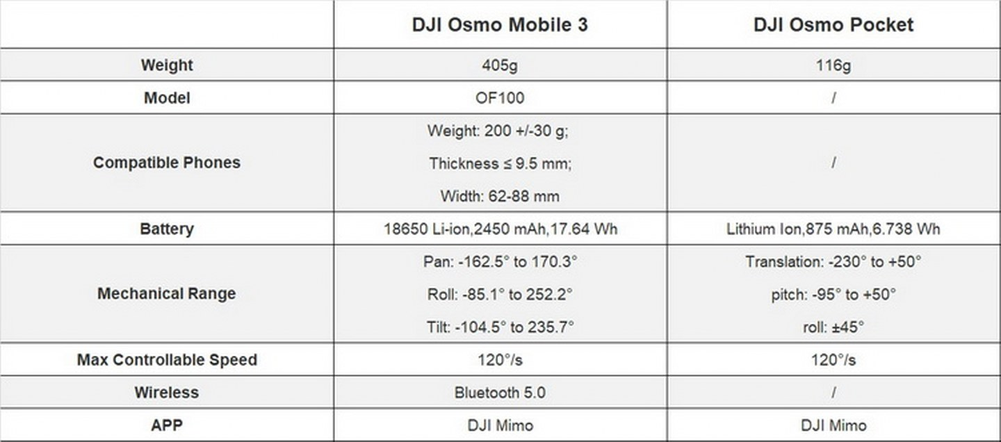 DJI Osmo Pocket vs Osmo Mobile 3-Specification