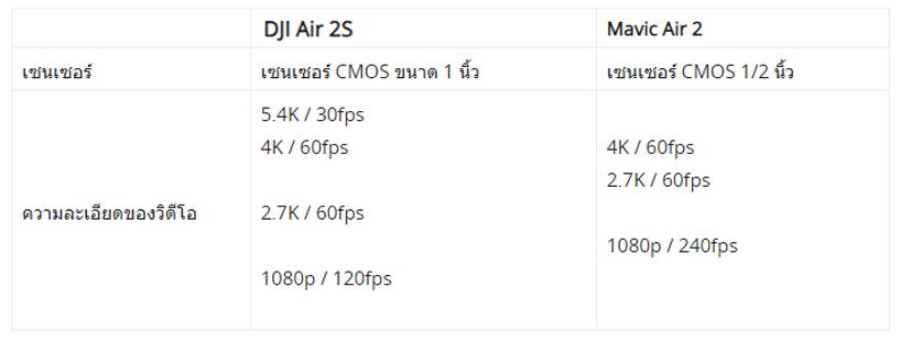 camera upgrade dji air 2s