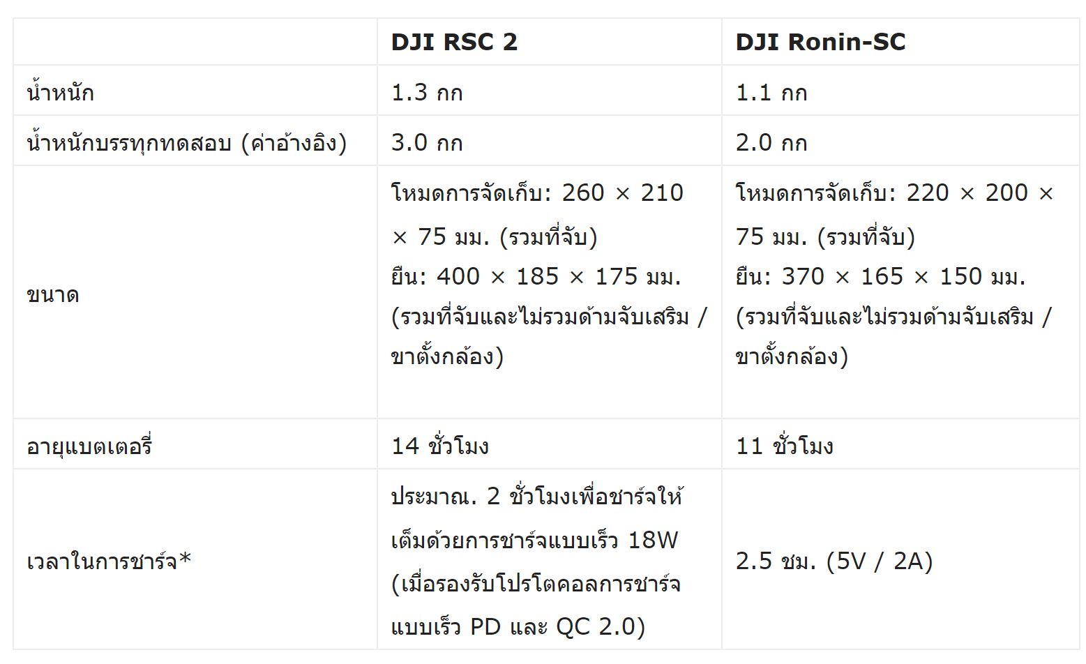 compare DJI RSC 2 vs Ronin SC