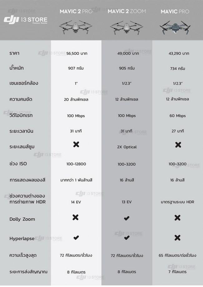 Mavic 2 Series vs Mavic Pro Compare