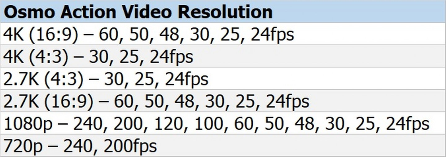 Osmo Action-Video Resolution