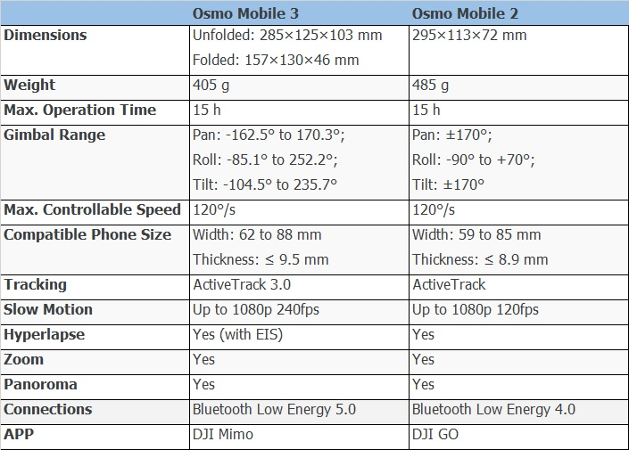 Osmo Mobile 3 vs Osmo Mobile 2-Spec