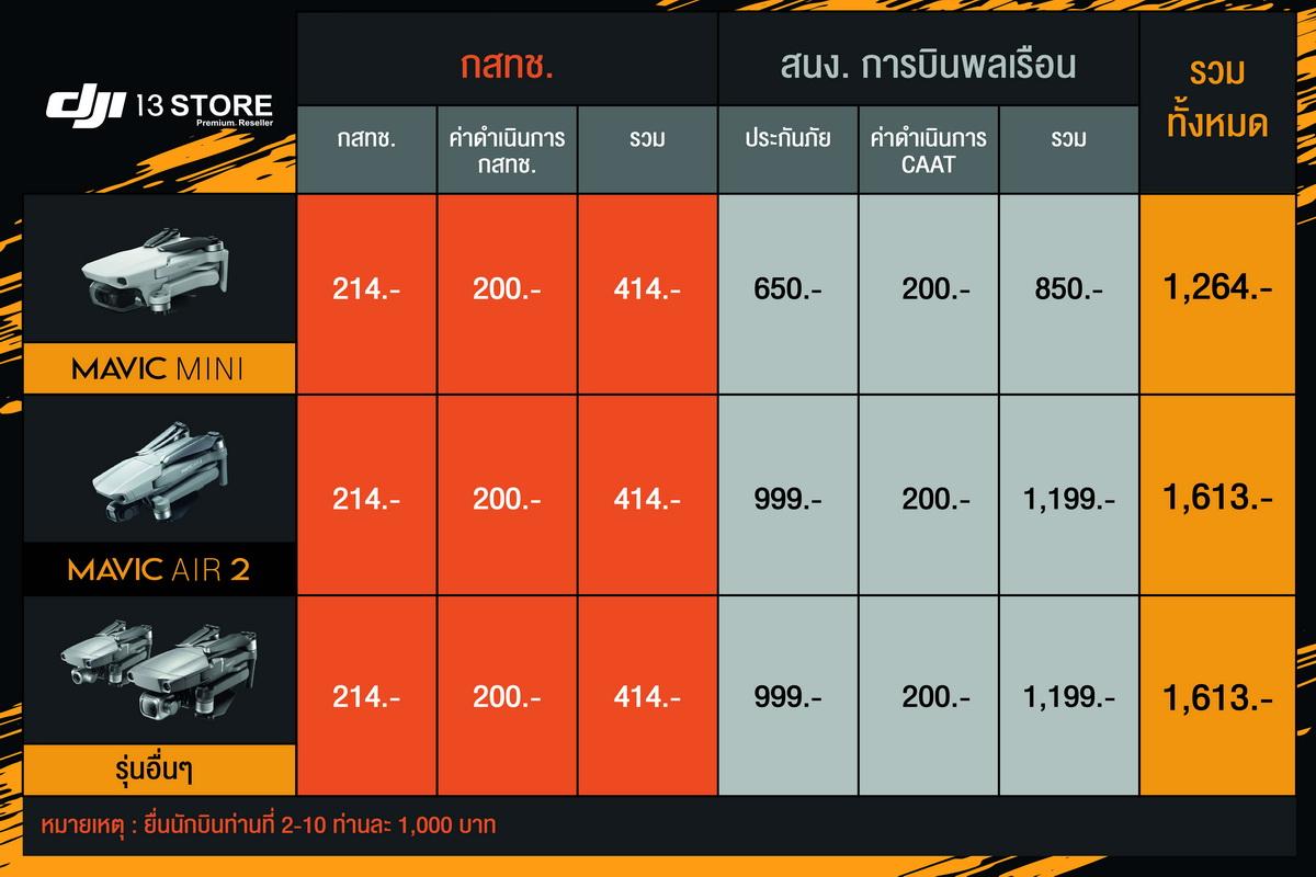 DJI13Store-Insurance-CAAT-NBTC